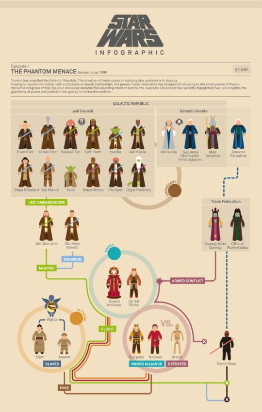 infografia_starwars_1