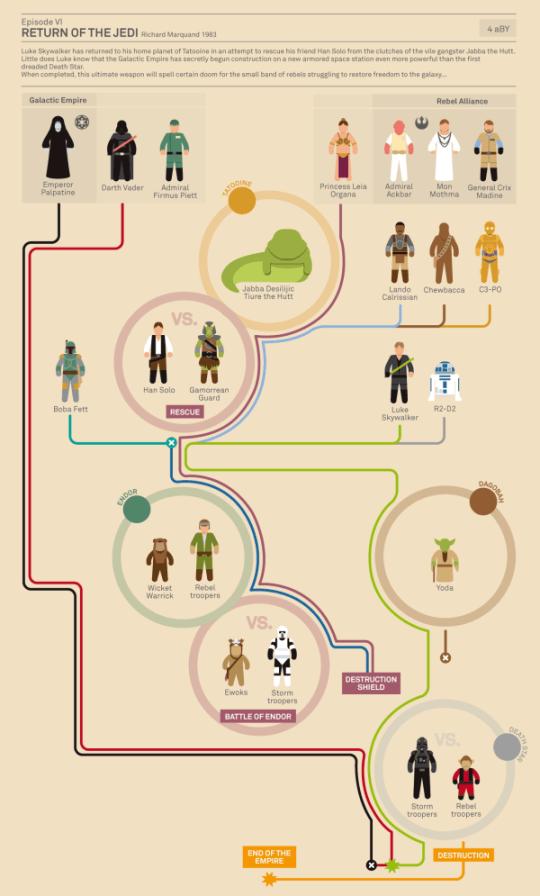 infografia_starwars_2